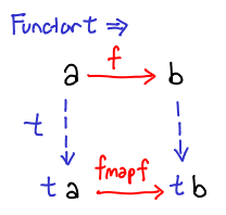 /img/coburger/functor.png